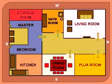 tips for kitchen as per vastu   ready4move